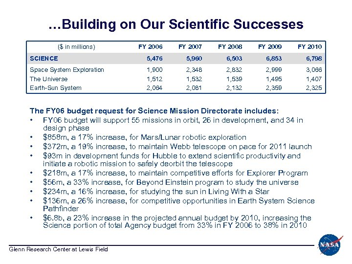 …Building on Our Scientific Successes ($ in millions) FY 2006 FY 2007 FY 2008