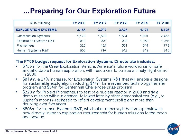 …Preparing for Our Exploration Future ($ in millions) FY 2006 FY 2007 FY 2008