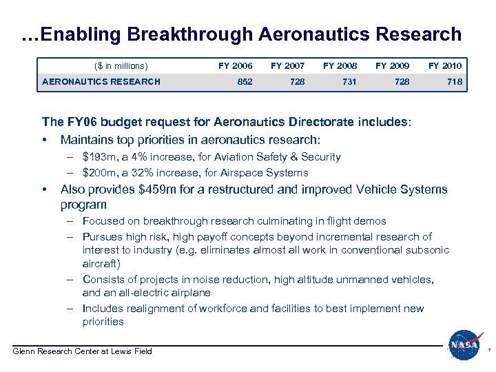 …Enabling Breakthrough Aeronautics Research ($ in millions) AERONAUTICS RESEARCH FY 2006 FY 2007 FY