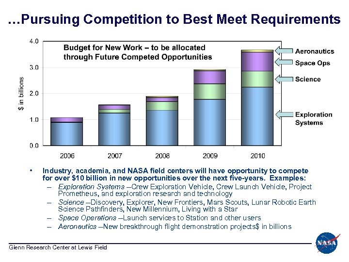 …Pursuing Competition to Best Meet Requirements • Industry, academia, and NASA field centers will