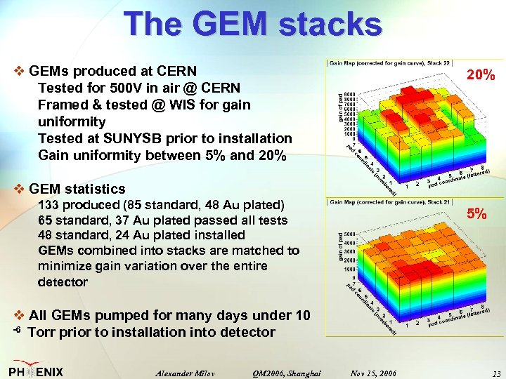 The GEM stacks v GEMs produced at CERN Tested for 500 V in air