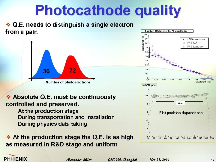 Photocathode quality v Q. E. needs to distinguish a single electron from a pair.