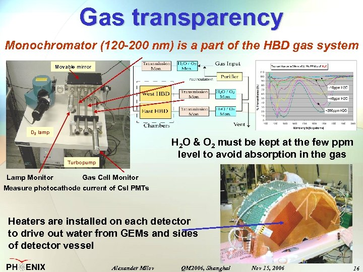 Gas transparency Monochromator (120 -200 nm) is a part of the HBD gas system