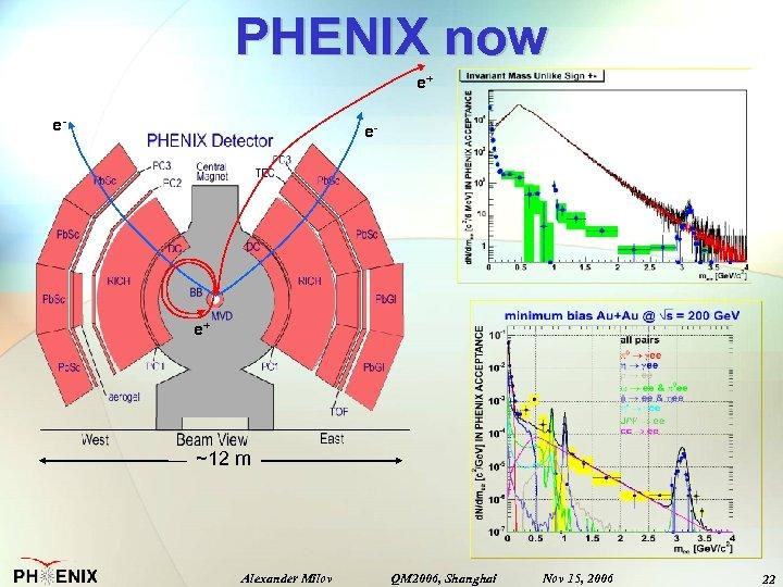 PHENIX now e+ e- e- e+ ~12 m Alexander Milov QM 2006, Shanghai Nov