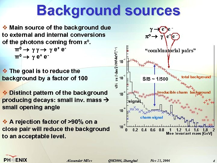 Background sources v Main source of the background due to external and internal conversions