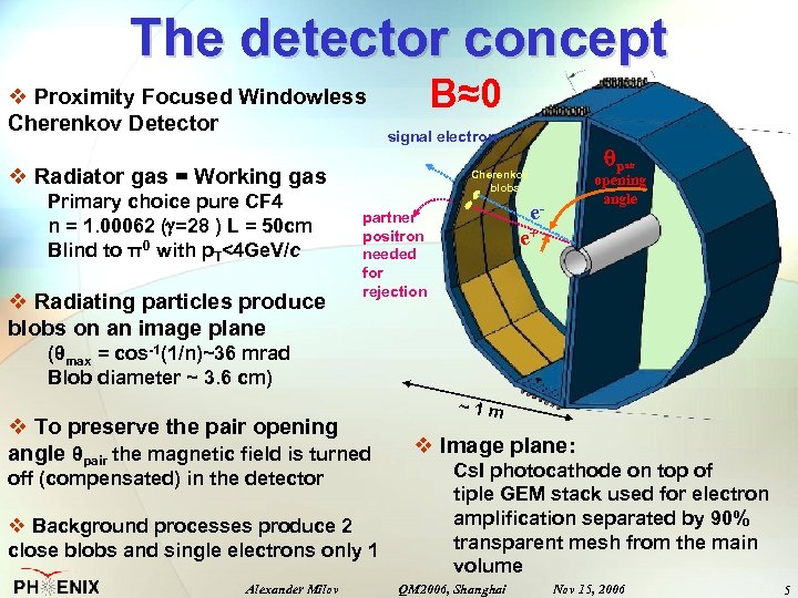 The detector concept v Proximity Focused Windowless Cherenkov Detector B≈0 signal electron v Radiator