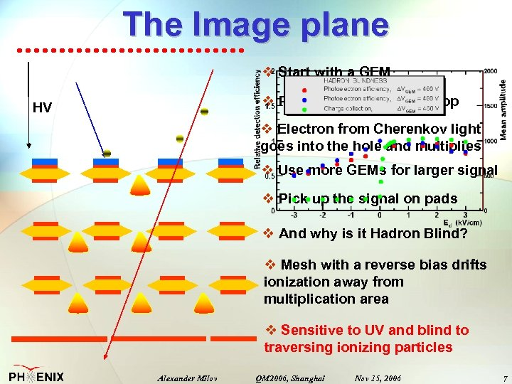 The Image plane v Start with a GEM v Put a photocathode on top