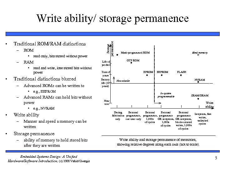 • Traditional ROM/RAM distinctions – ROM • – RAM • • Advanced ROMs