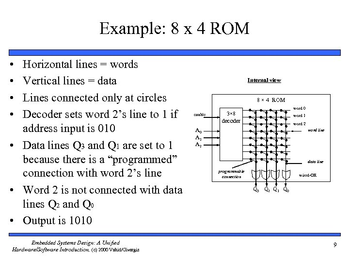 Example: 8 x 4 ROM • • Horizontal lines = words Vertical lines =