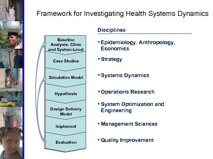 Framework for Investigating Health Systems Dynamics Disciplines Baseline Analysis: Clinic and System-Level Case Studies