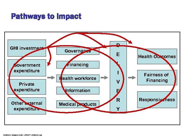 Pathways to Impact GHI investment Government expenditure D Governance Financing Other external expenditure 20080221