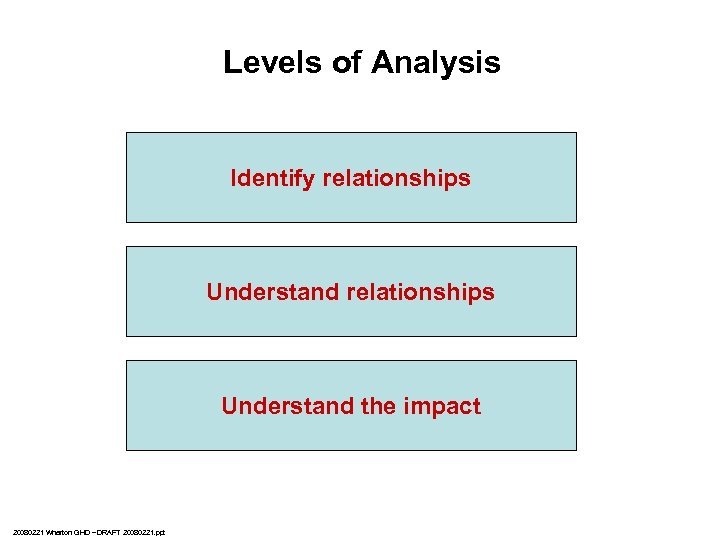 Levels of Analysis Cross-country quantitative analysis Identify relationships Country-level mixed methods analysis Understand relationships