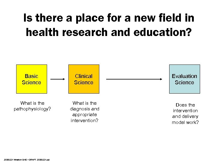 Is there a place for a new field in health research and education? Basic