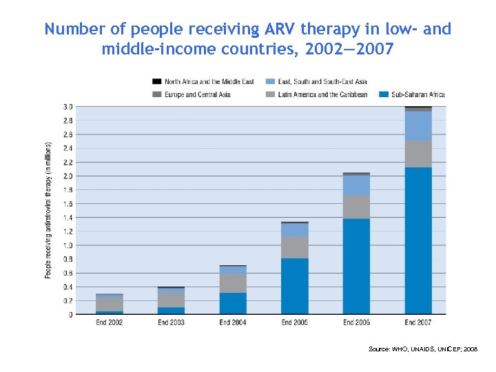 Number of people receiving ARV therapy in low- and middle-income countries, 2002— 2007 Source: