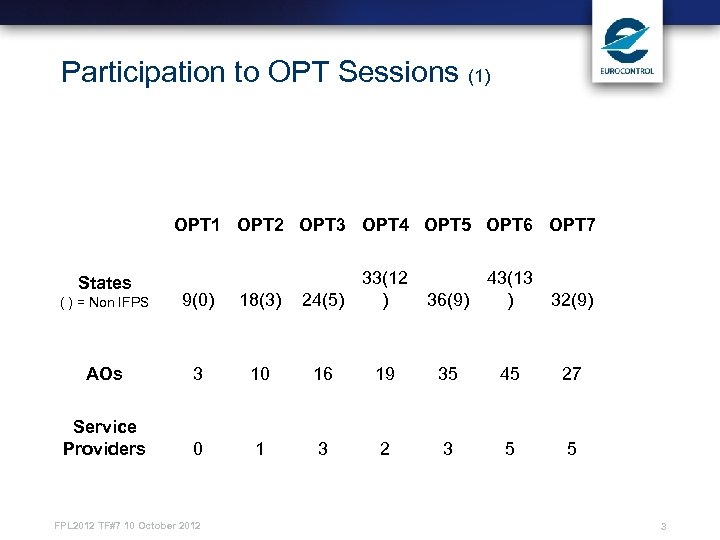 Participation to OPT Sessions (1) OPT 1 OPT 2 OPT 3 OPT 4 OPT