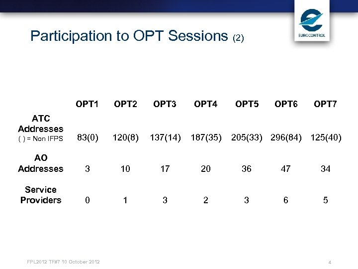 Participation to OPT Sessions (2) OPT 1 OPT 2 OPT 3 OPT 4 (