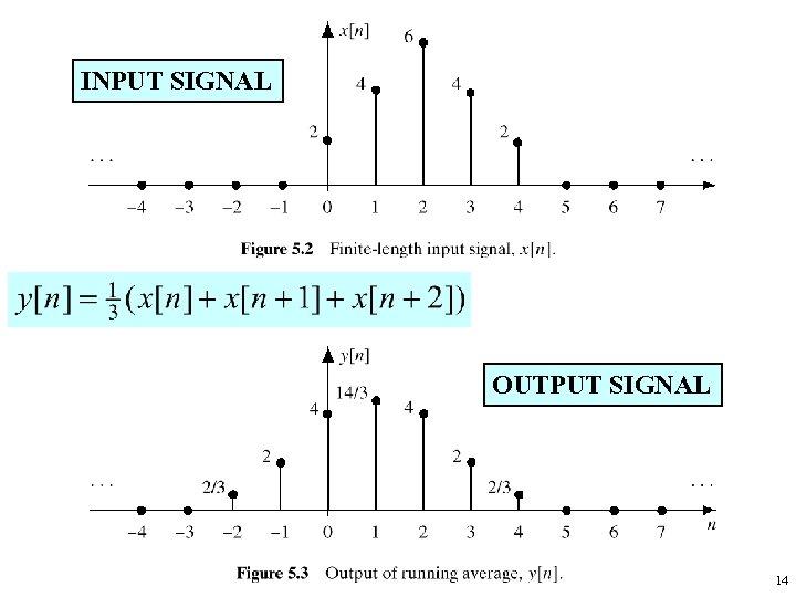 INPUT SIGNAL OUTPUT SIGNAL 14