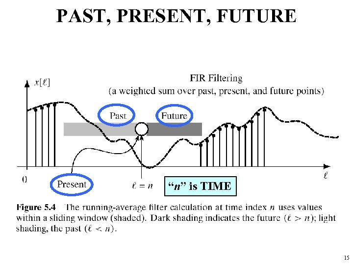 """PAST, PRESENT, FUTURE """"n"""" is TIME 15"""