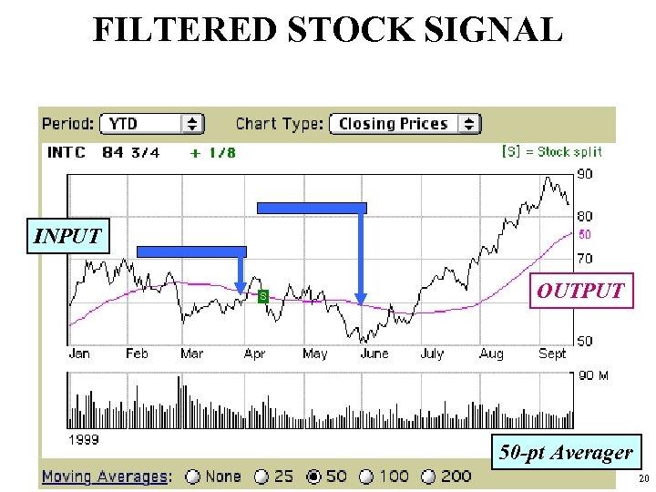 FILTERED STOCK SIGNAL INPUT OUTPUT 50 -pt Averager 20