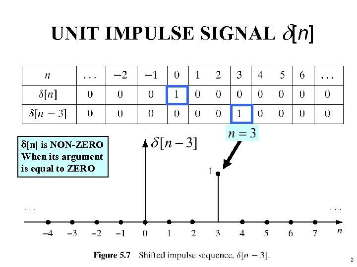 UNIT IMPULSE SIGNAL d[n] is NON-ZERO When its argument is equal to ZERO 22