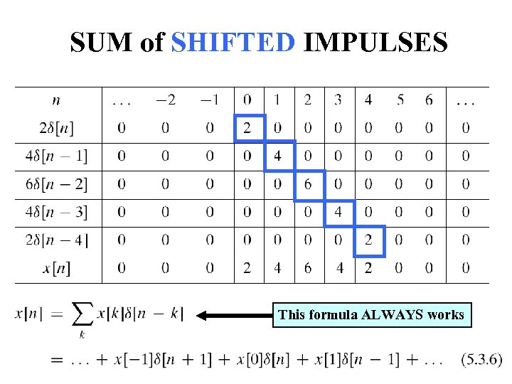SUM of SHIFTED IMPULSES This formula ALWAYS works 24