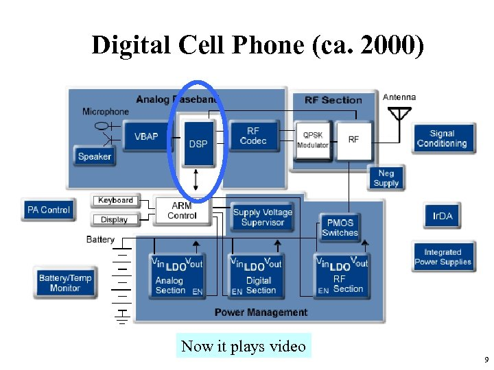Digital Cell Phone (ca. 2000) Now it plays video 9