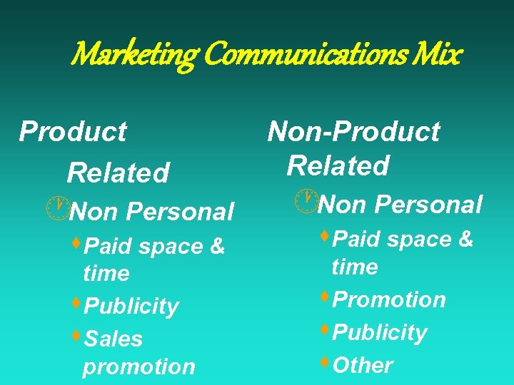 Marketing Communications Mix Product Related Non-Product Related ·Non Personal time s. Publicity s. Sales