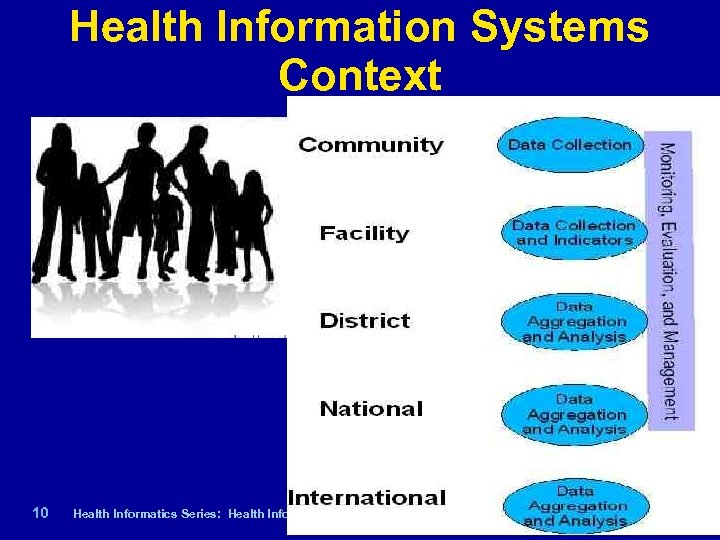 Health Information Systems Context 10 | Health Informatics Series: Health Informatics