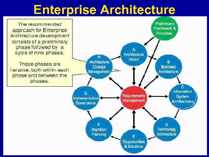 Enterprise Architecture 14 | Health Informatics Series: Health Informatics