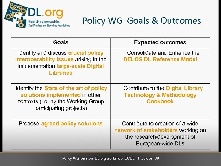 Policy WG Goals & Outcomes Goals Expected outcomes Identify and discuss crucial policy interoperability