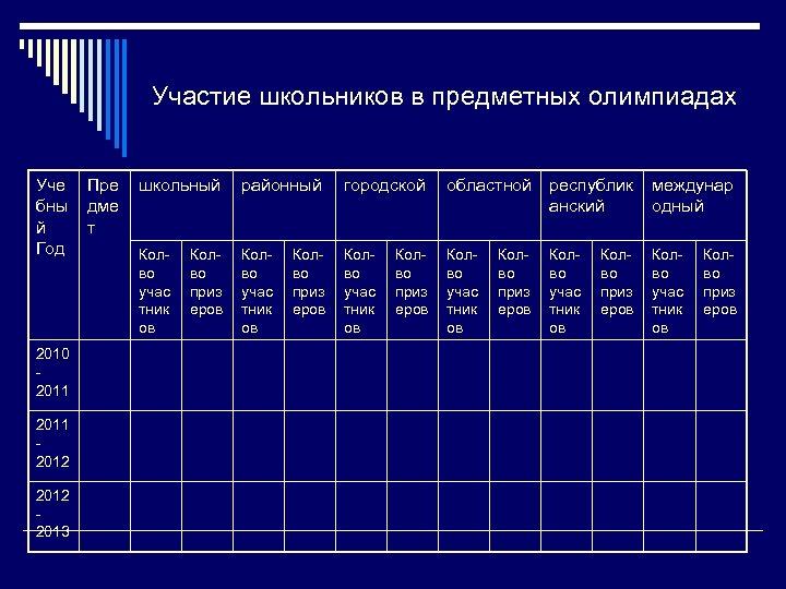Участие школьников в предметных олимпиадах Уче бны й Год 2010 2011 2012 2013 Пре