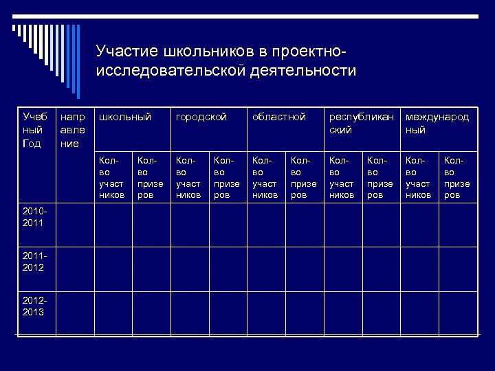 Участие школьников в проектноисследовательской деятельности Учеб ный Год 201120122013 школьный городской областной республикан ский