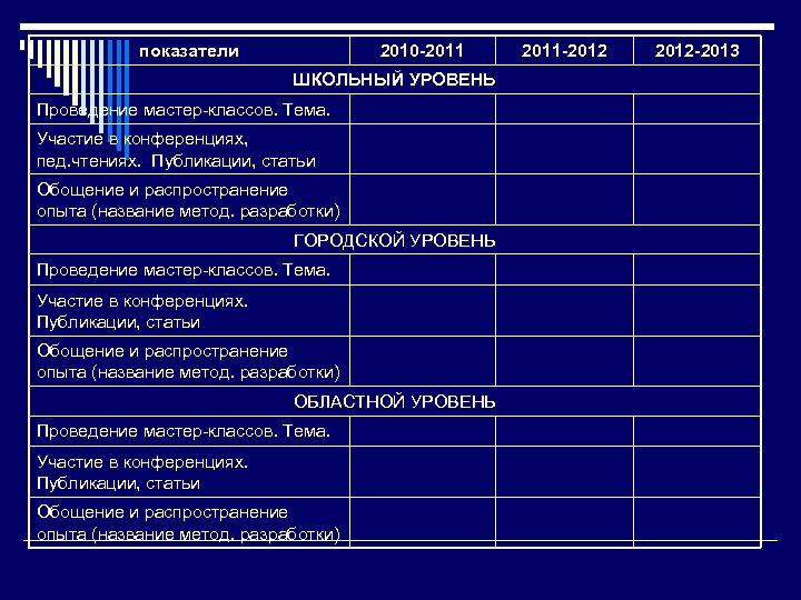 показатели 2010 -2011 ШКОЛЬНЫЙ УРОВЕНЬ Проведение мастер-классов. Тема. Участие в конференциях, пед. чтениях. Публикации,