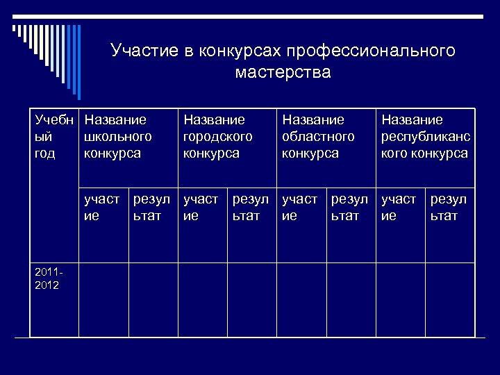 Участие в конкурсах профессионального мастерства Учебн Название ый школьного год конкурса участ ие 20112012