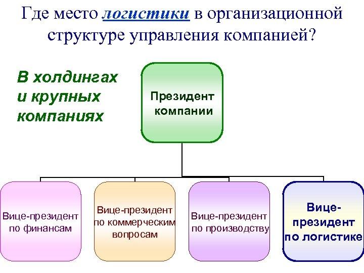 Где место логистики в организационной структуре управления компанией? В холдингах и крупных компаниях Вице-президент