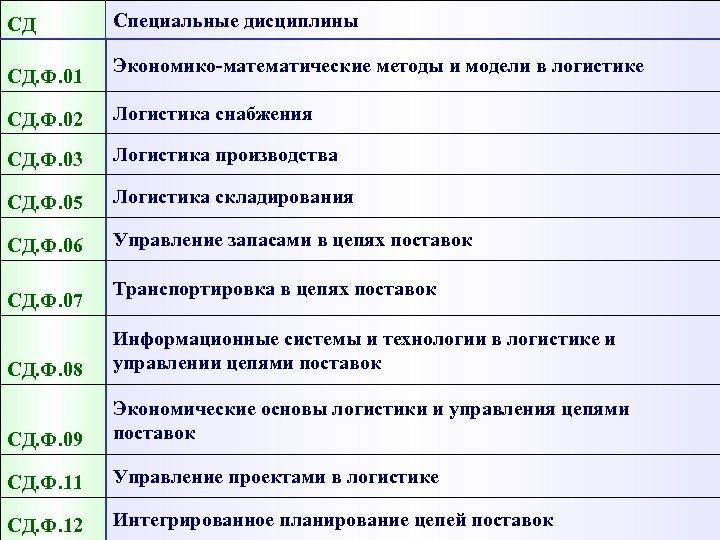 СД СД. Ф. 01 Специальные дисциплины Экономико-математические методы и модели в логистике СД. Ф.