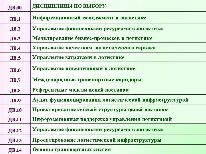 ДВ. 00 ДИСЦИПЛИНЫ ПО ВЫБОРУ ДВ. 1 Информационный менеджмент в логистике ДВ. 2 Управление