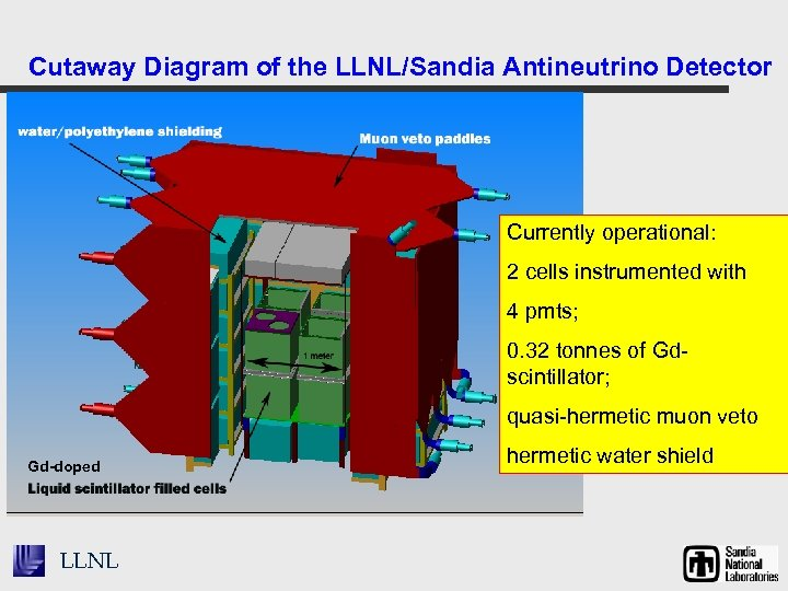 Cutaway Diagram of the LLNL/Sandia Antineutrino Detector Currently operational: 2 cells instrumented with 4