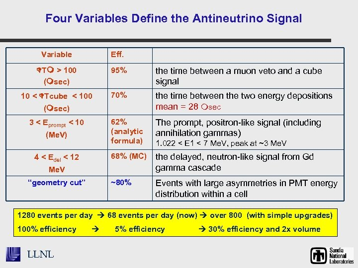 Four Variables Define the Antineutrino Signal Variable Eff. T > 100 ( sec) 95%