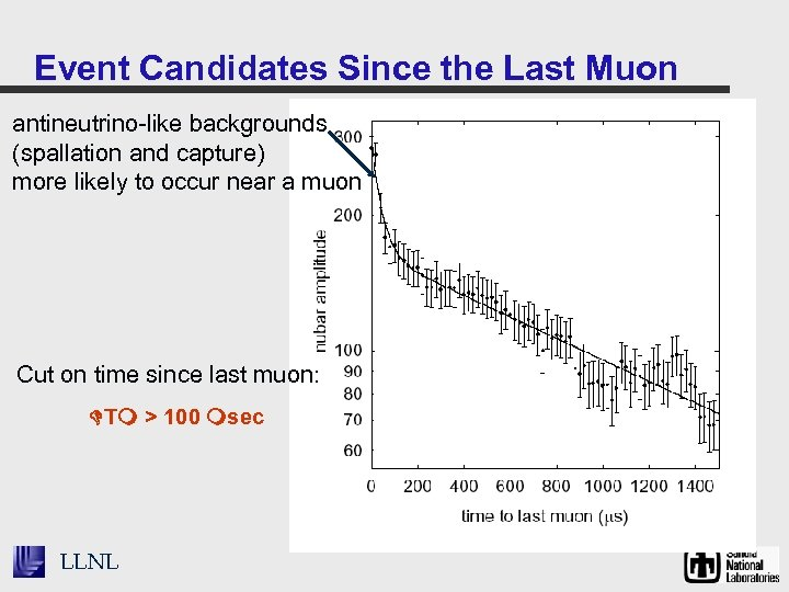 Event Candidates Since the Last Muon antineutrino-like backgrounds (spallation and capture) more likely to