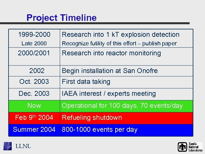 Project Timeline 1999 -2000 Research into 1 k. T explosion detection Late 2000 Recognize