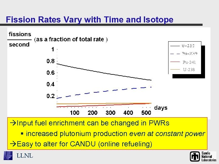 Fission Rates Vary with Time and Isotope Pu-241 U-238 Input fuel enrichment can be