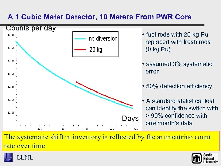 A 1 Cubic Meter Detector, 10 Meters From PWR Core Counts per day •