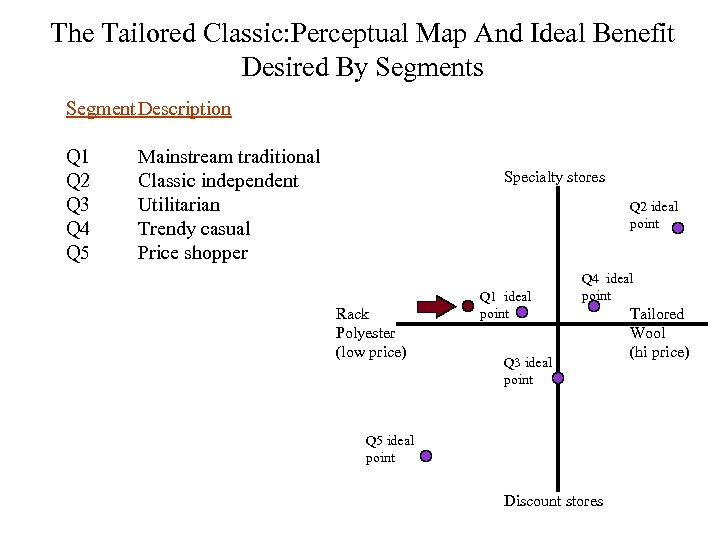 The Tailored Classic: Perceptual Map And Ideal Benefit Desired By Segments Segment Description Q