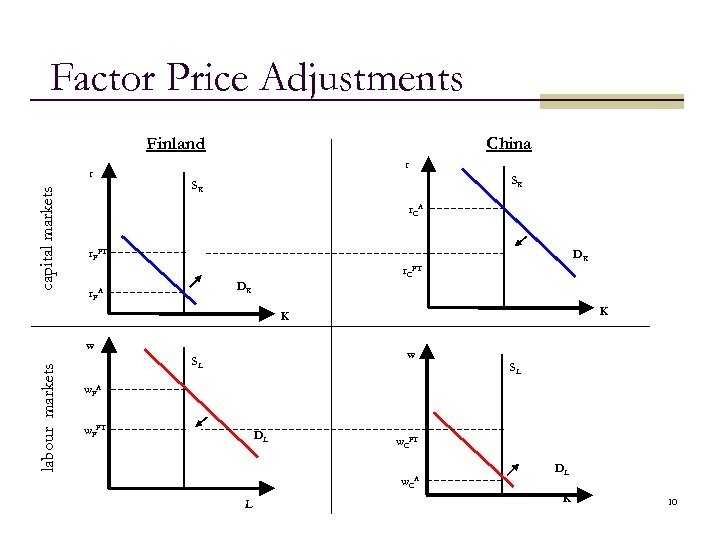 Factor Price Adjustments Finland capital markets r China r SK SK r. CA r.