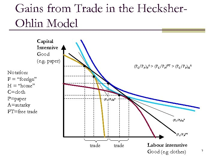 Gains from Trade in the Hecksher. Ohlin Model Capital Intensive Good (e. g. paper)