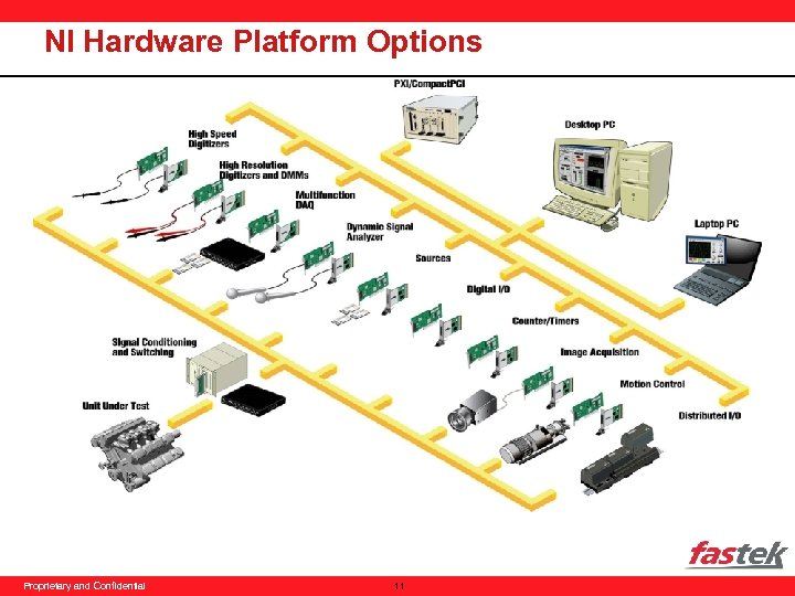 NI Hardware Platform Options Proprietary and Confidential 11