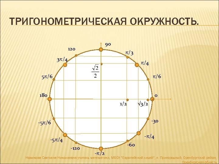 ТРИГОНОМЕТРИЧЕСКАЯ ОКРУЖНОСТЬ. 90 120 π/3 3π/4 5π/6 180 901111 0 1/2 √ 3/2 -30