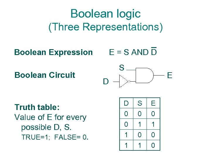 Boolean logic (Three Representations) Boolean Expression Boolean Circuit Truth table: Value of E for