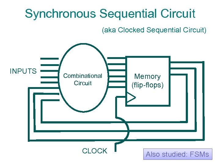 Synchronous Sequential Circuit (aka Clocked Sequential Circuit) INPUTS Combinational Circuit CLOCK Memory (flip-flops) Also